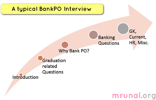 bank-po-interview-questions-ibps | by Mrunal.org
