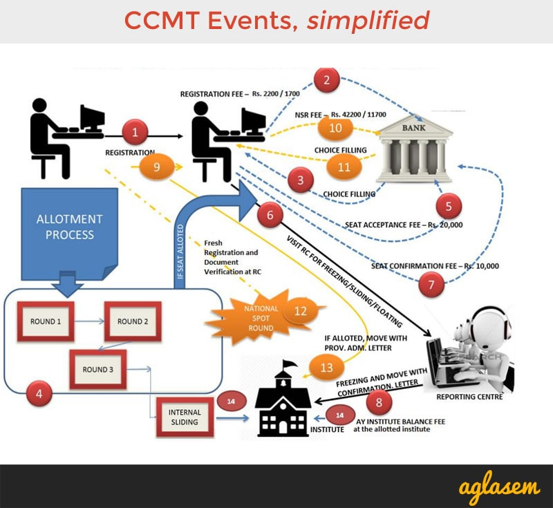CCMT 2020 Events