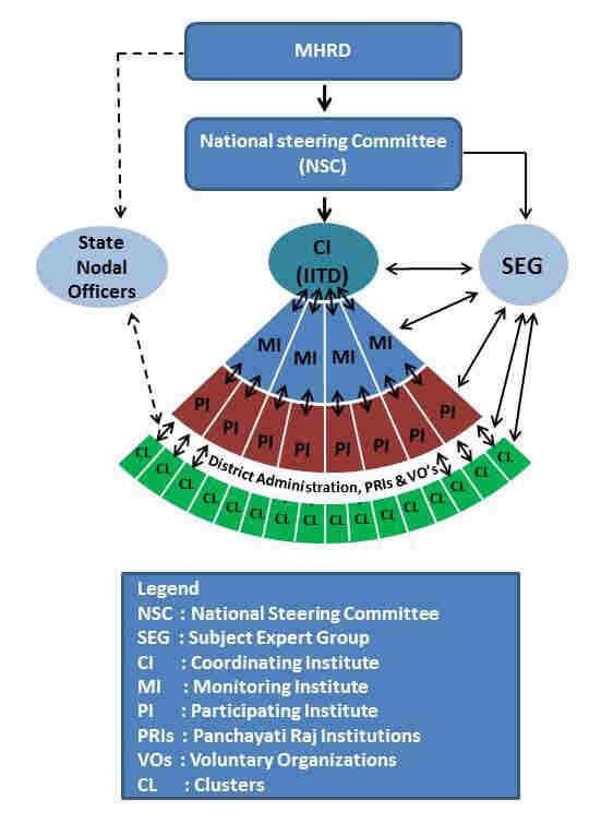 UBA Organisational Structure