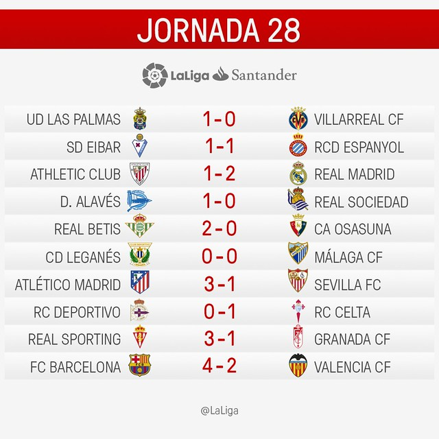 La Liga (Jornada 28): Resultados