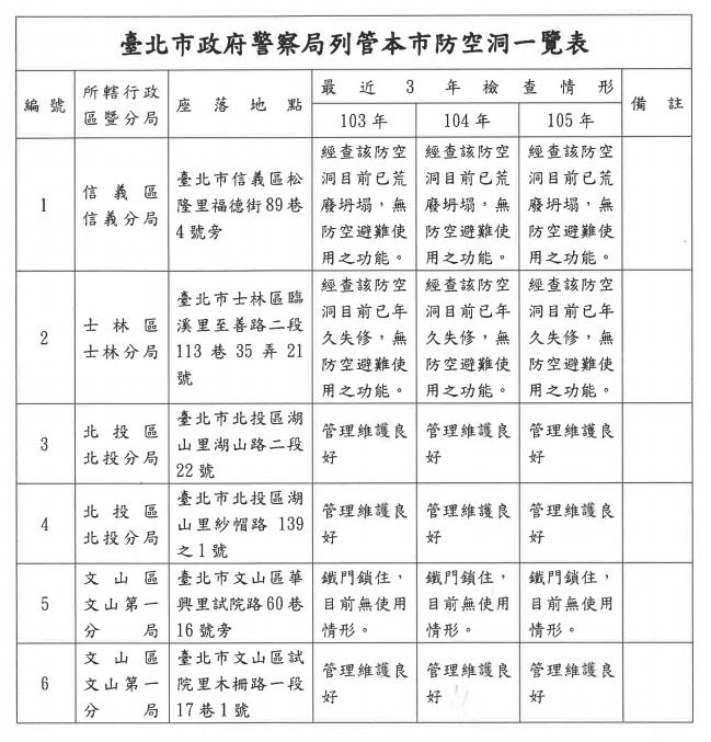 台北市防空洞一覽表