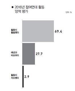 월간 참여사회 2017년 5월호(통권 245호)
