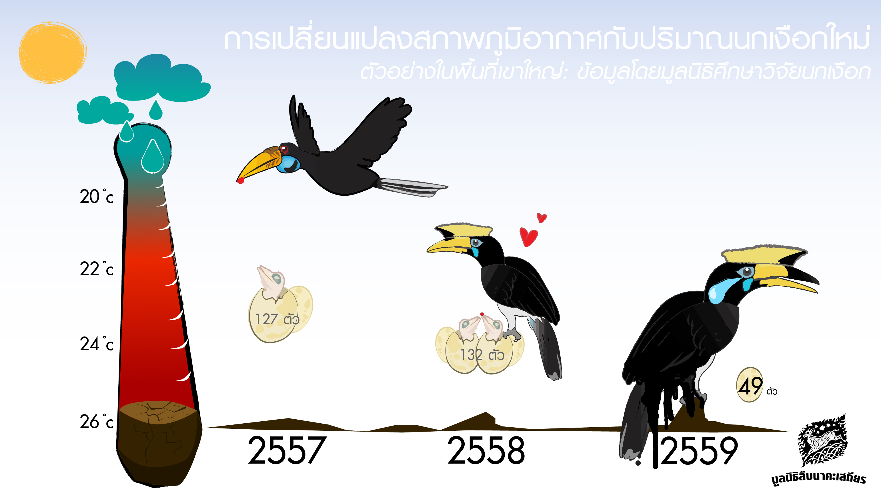 การเพิ่มประชากรนกเงือกกับภาวะโลกร้อน