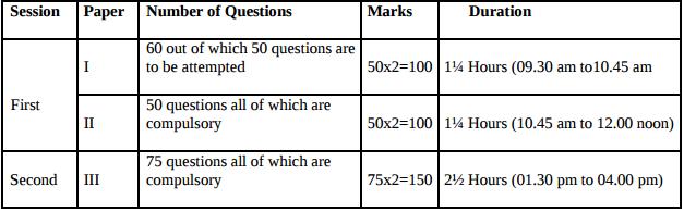 TSSET Exam Pattern