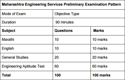 Maharashtra Engineering Services Exam 2017   Download Admit Card Here