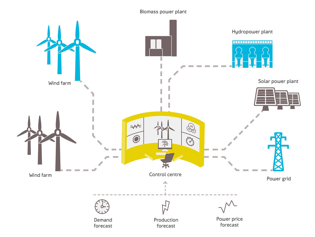 Statkraft S Virtual Power Plant In Germany Statkraft Has