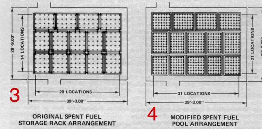 核廢燃料棒密集化的置放方式(3->4),也會增加風險。(出自:Disaster by Design譯文)
