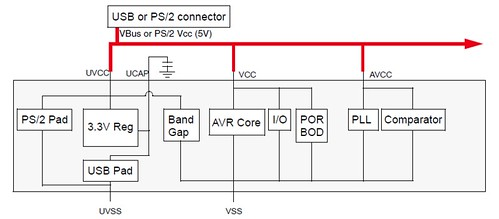 AT90USB82/162 Power Distribution Figure7-1. 5V configuration