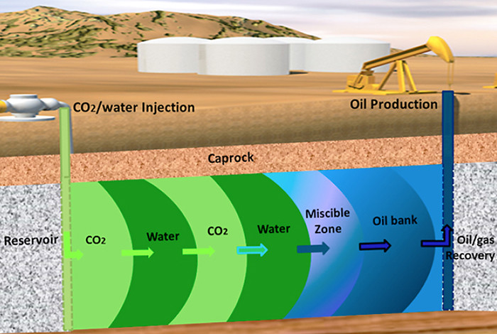 Schematic of the water-alternating-gas process for enhanced oil recovery.
