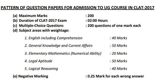 CLAT Exam Pattern