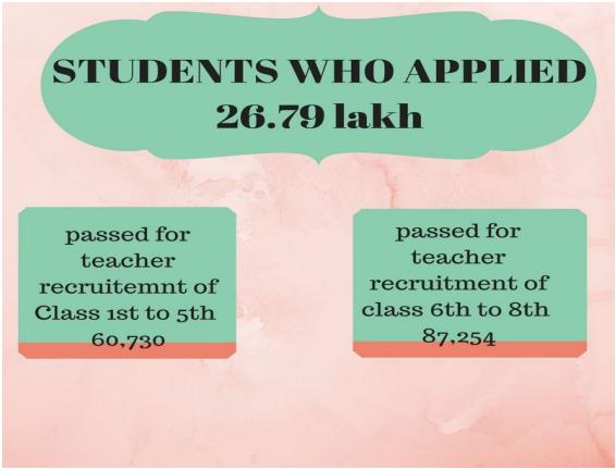 Bihar TET 2017 Result Declared   Check Here