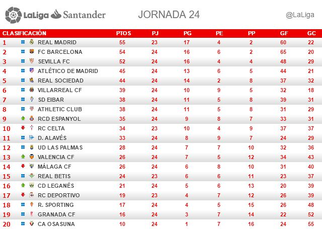 La Liga (Jornada 24): Clasificación