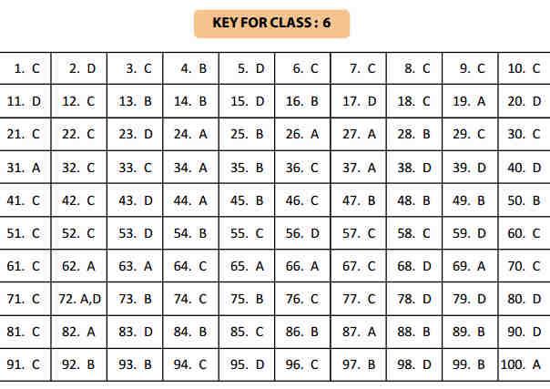 NSTSE 24 January Class 6