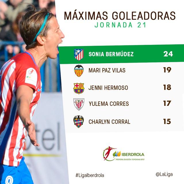 Liga Iberdrola (Jornada 21): Máximas Goleadoras