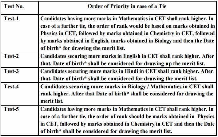 CET Delhi Methods of Solving a Tie