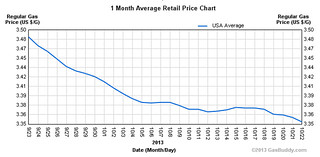 gas-price-10-2013 | by Richard Masoner / Cyclelicious