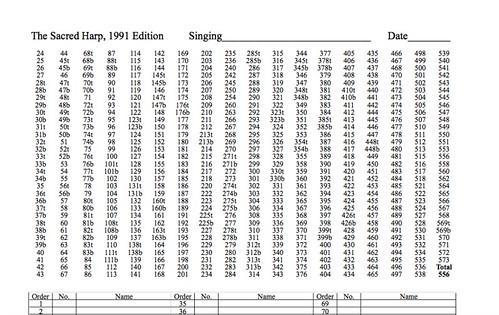 Sacred Harp Stat Sheet