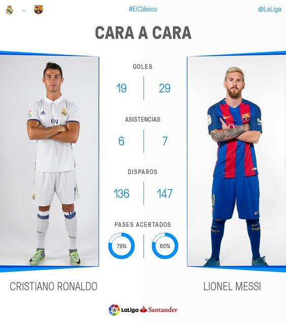 Los datos de Messi y Cristiano antes de el Clásico