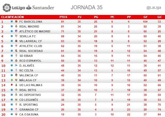 La Liga (Jornada 35): Clasificación