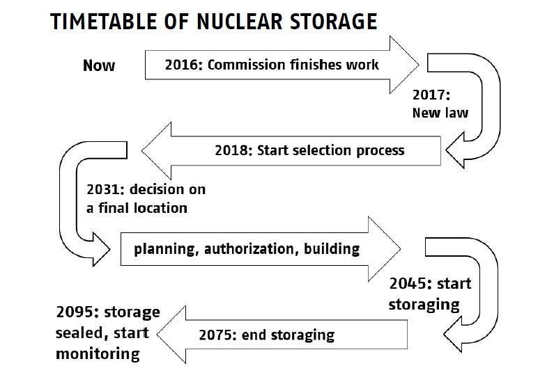20170409 核廢處置論壇德國經驗