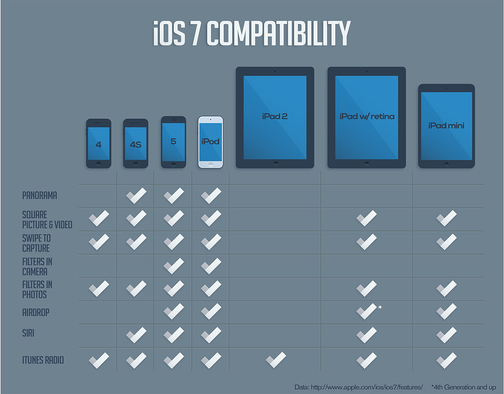 Ipad Comparison Chart: iOS 7 Compatibility chart | Checking out the apple site I su2026 | Flickr,Chart