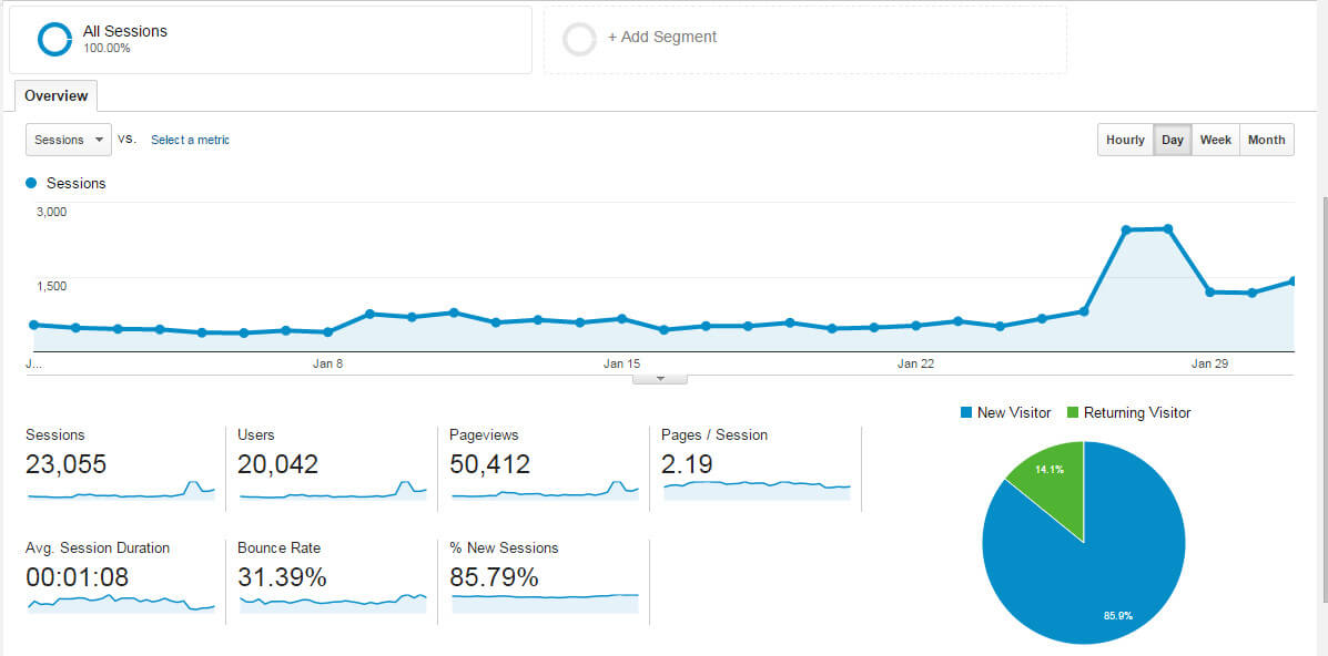 How I More Than Doubled My Page Views in 2 Months