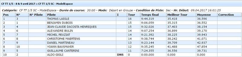 Finale SC CF1 2017 - Neuville de Poitou