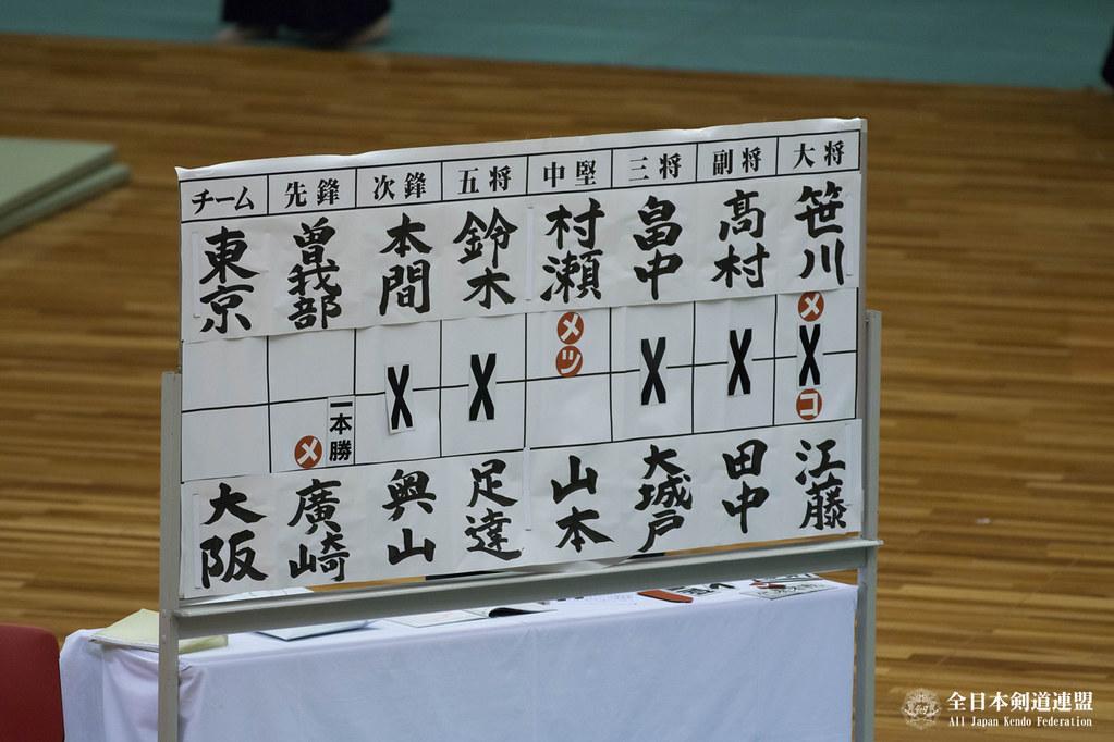 第65回全日本都道府県対抗剣道優勝大会 決勝スコア
