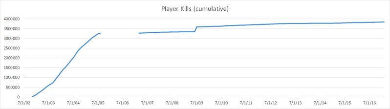 tracked kills