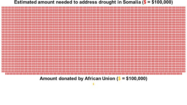 African Union donation