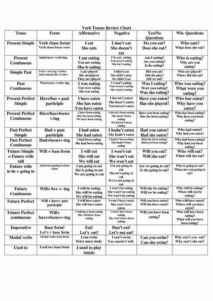 Summary verb tenses english pdf viewer work free download kirtu pdf files type pdf viewer free summary of verb tenses english grammar tenses in hindi pdf english grammar tenses pdf in hindi ccuart Image collections