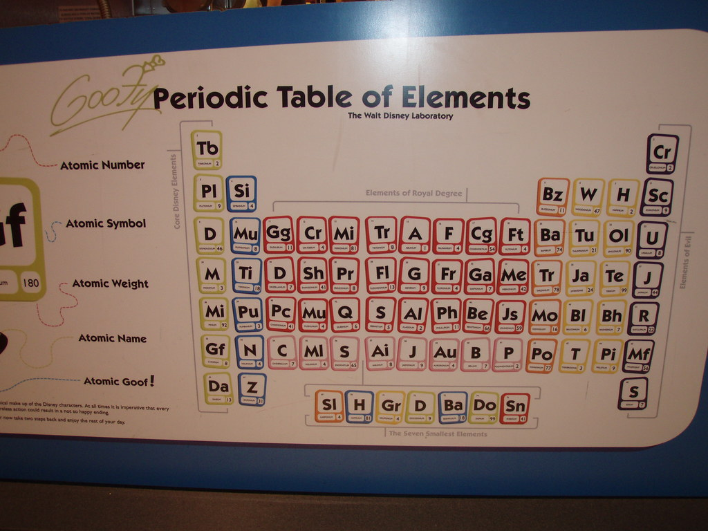 Disney 39 s periodic table of the elements lee bennett flickr for 117 periodic table