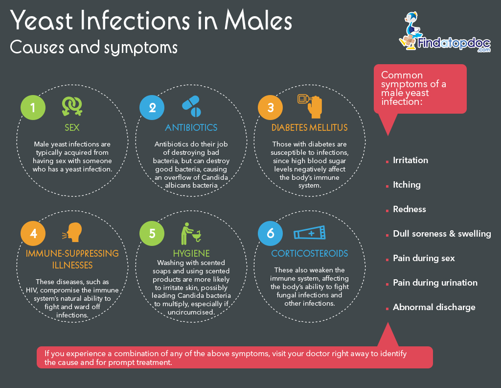 Symptoms For Yeast Infection Fungal Infection