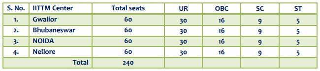 IITTM Seats in BBA Programme