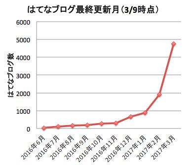 はてなブログ最終更新月(3/9時点)