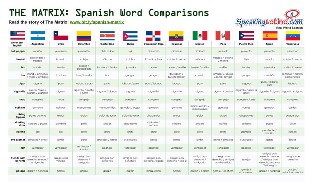 word comparisons