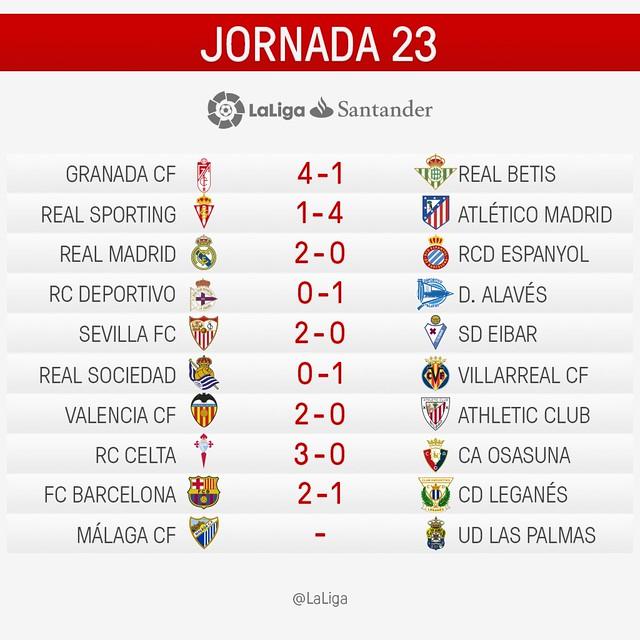 La Liga (Jornada 23): Resultados
