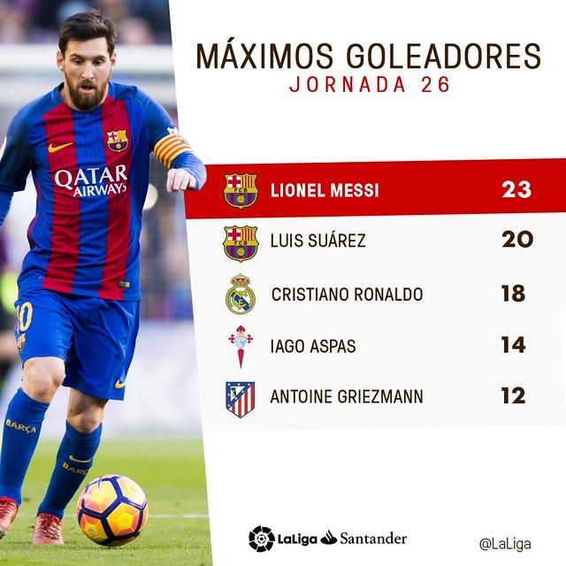 La Liga (Jornada 26): Máximos Goleadores