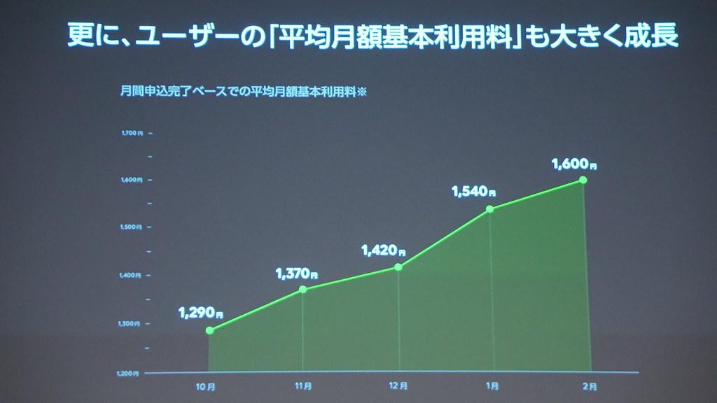 ユーザーの平均月額基本料金が大きく成長