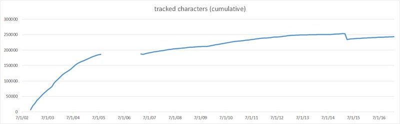 tracked characters