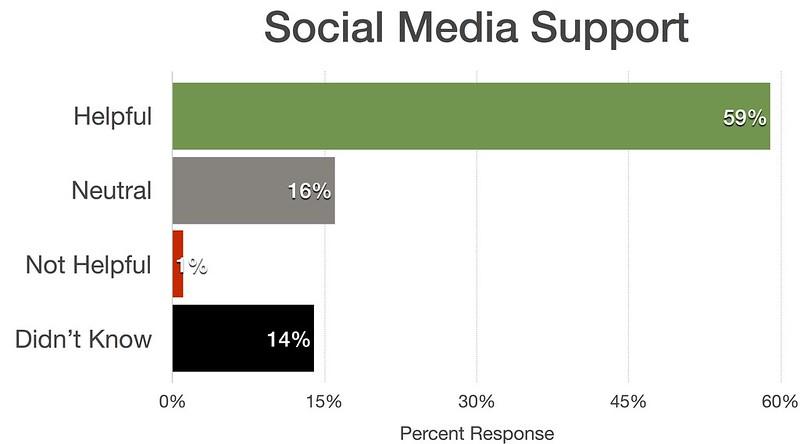 Social Media Support
