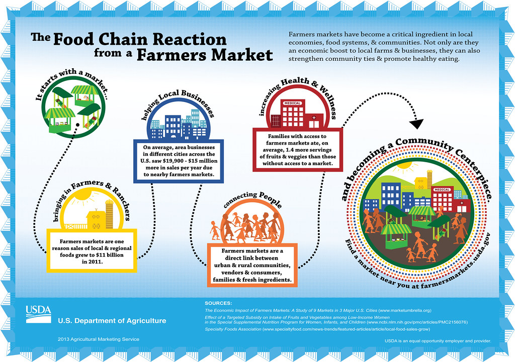 Light Reaction Flow Chart: Farmers Market Relationships-3-01-01-2 | This infographic deu2026 | Flickr,Chart