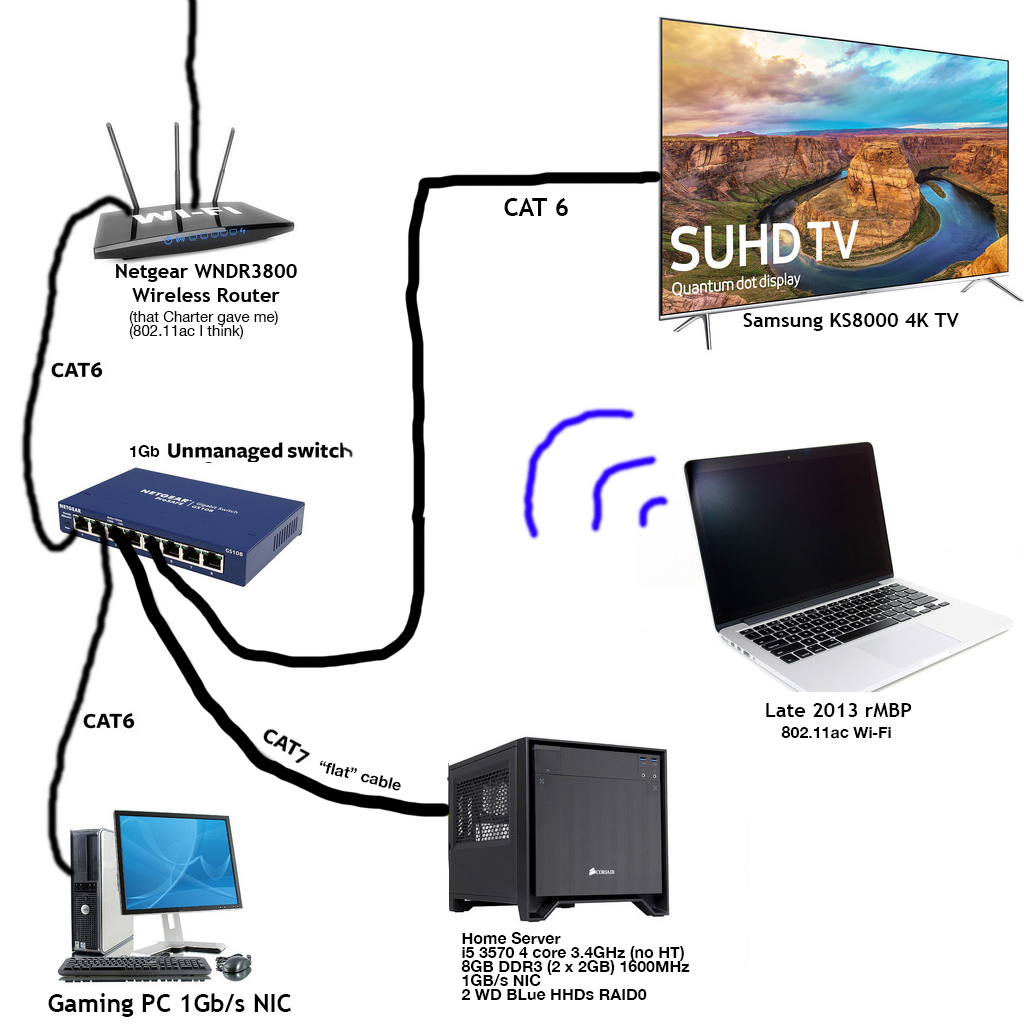 If my TV is connected to me home server via ethernet, will my ...