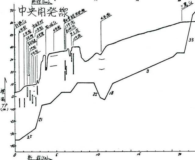 京葉線の都心新宿三鷹方面への乗り入れ計画 総武開発線 (7)