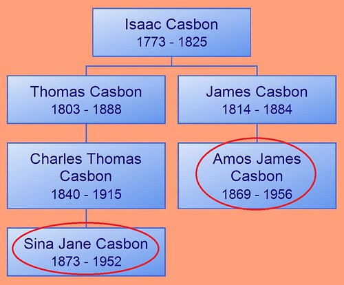 Descendant Chart for Isaac Casbon