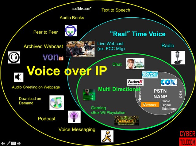 Cybertelecom :: VoIP :: FCC