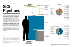 SES Statistics