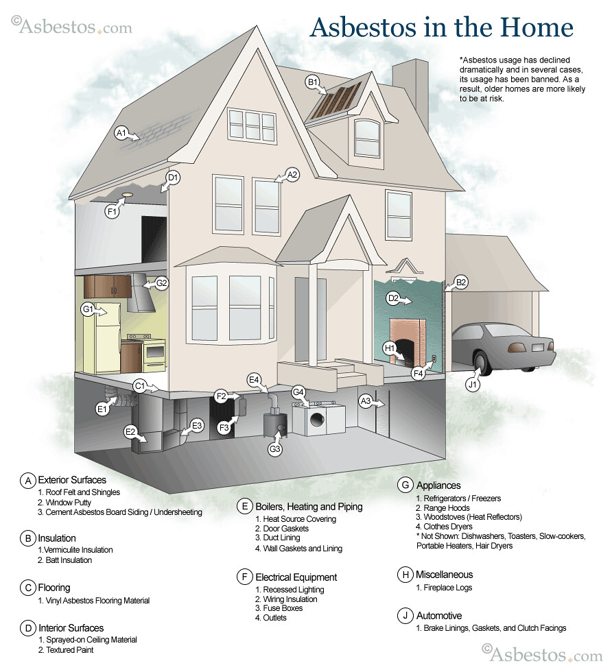 possible asbestos finding places in house diagram image pn flickr home electrical box possible asbestos finding places in house diagram image png by asbestos by questions about asbestos