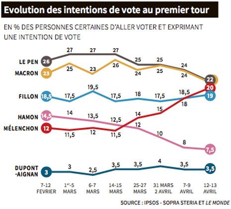17d14 Le Pen, Macron, Mélenchon, Fillon au coude-à-coude 1