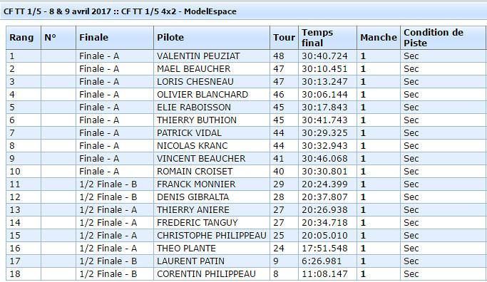 Classement CF1 2017 4x2 - Neuville de Poitou